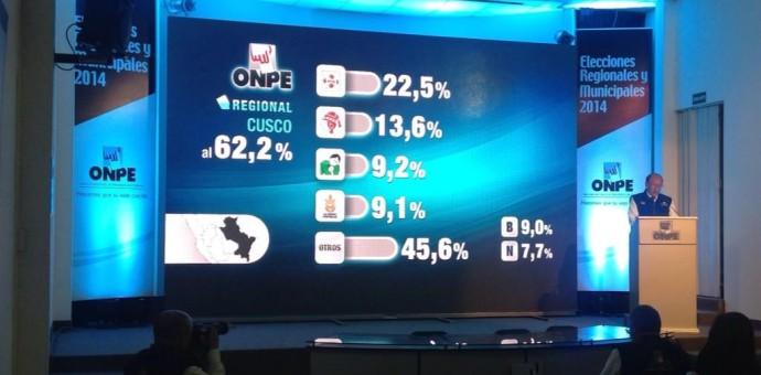 Región Cusco, resultados oficiales de la ONPE al 62,2% de los votos contabilizados