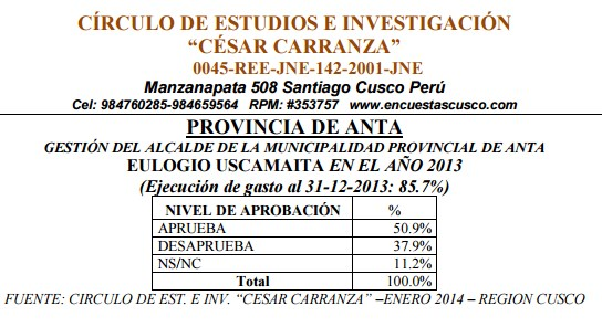 Fiscalía dispone investigar a encuestadora César Carranza por delito de peculado