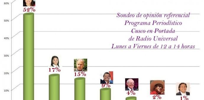 Verónika Mendoza lidera intención de voto en Cusco con 52% en encuesta radial