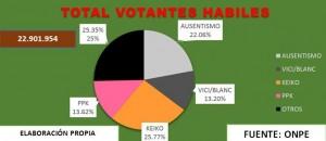 votos habiles