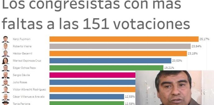 Congresista Edgar Ochoa en el Top 5 de los más faltones a las votaciones en el pleno