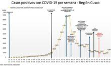 Casos Covid-19 se han incrementado en un 75% respecto a la semana previa en Cusco
