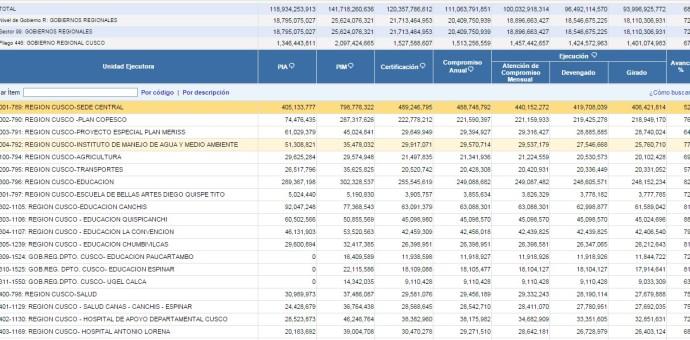 Gobierno Regional del Cusco con problemas para gastar su presupuesto