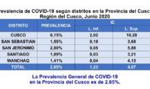 LoÚltimo. Prevalencia del Covid-19 en la provincia del Cusco llega a 2.65% de la población