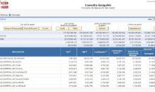 Tres municipios provinciales tienen apenas poco más del 30% de ejecución de gasto